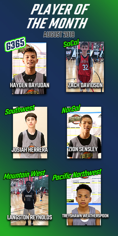 Players of the month by region. August 1, 2018
